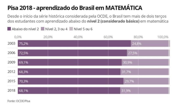 PISA 2018 - aprendizado do Brasil em Matemática